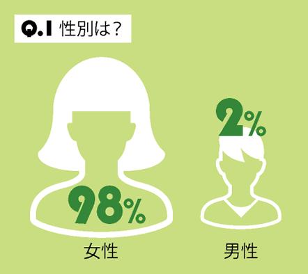 Q.1 性別は?