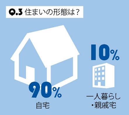 Q.3 住まいの形態は?