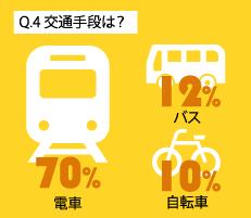 Q.4 交通手段は?