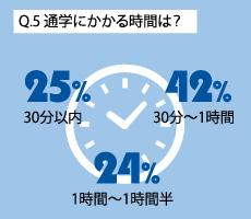 Q.5 通学にかかる時間は?