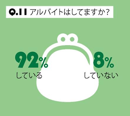 Q.11 アルバイトはしてますか?