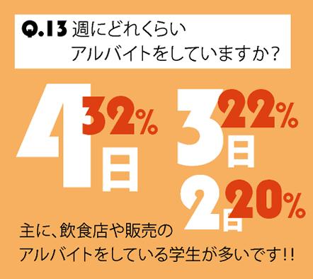 Q.13 週にどれくらいアルバイトをしていますか?